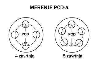 pcd-merenje